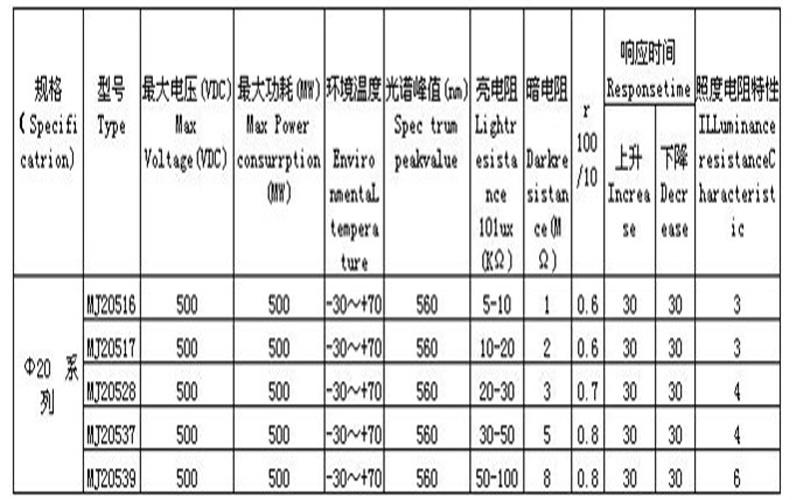 China 20mm Photoresistor Sensor/Ldr Sensor/CDS/Light Dependent ...