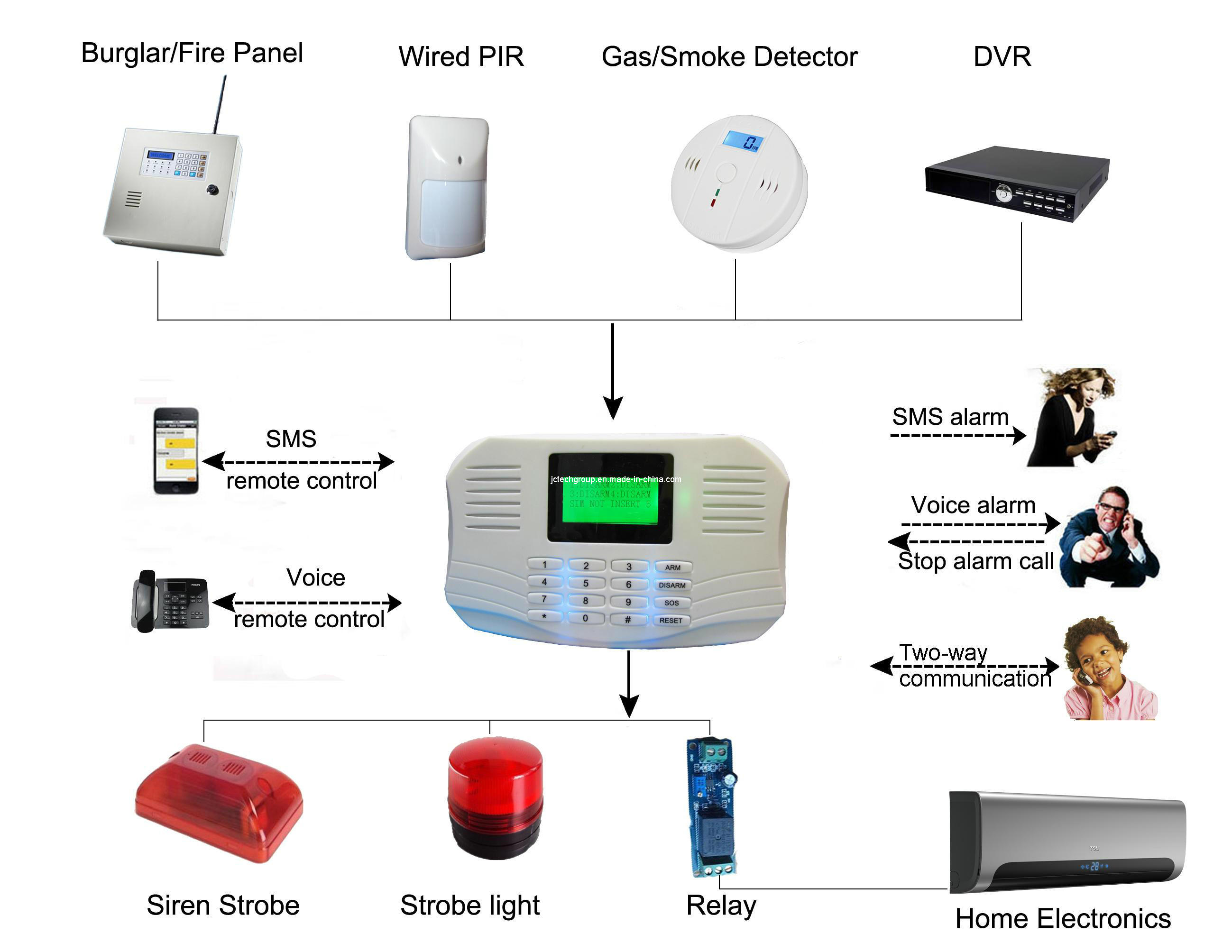China 4 Wired Two Way Communication Gsm Wireless Burglar Alarm Jc How To Wiring Smoke Detectors System Technology 818