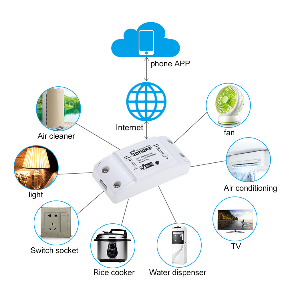 for Ios Android APP Ctrl Remote Control Smart Home WiFi Wireless Switch Module pictures & photos