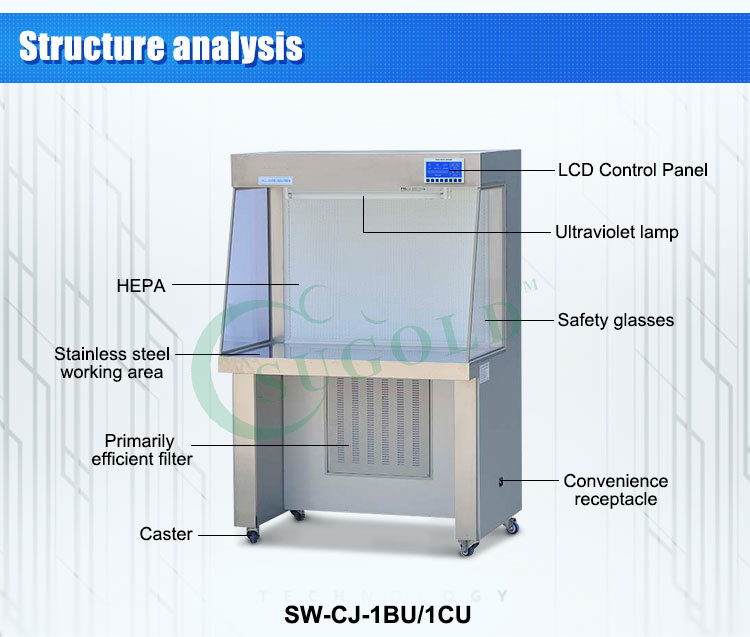 Incredible China Factory Direct Sales Laminar Air Flow Box Sw Cj 1Cu Photos Wiring Cloud Planhouseofspiritnl