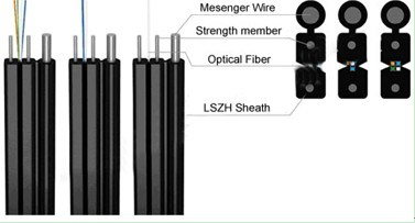 Gjxfch Indoor Fiber Optic Cable pictures & photos