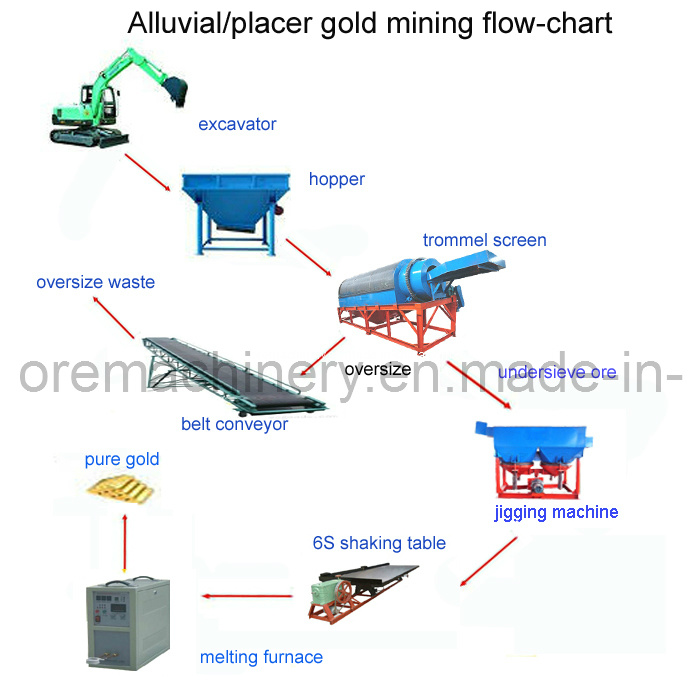 100tph Alluvial Gold Washing Plant in Togo Africa china 100tph alluvial gold washing plant in togo africa china gold