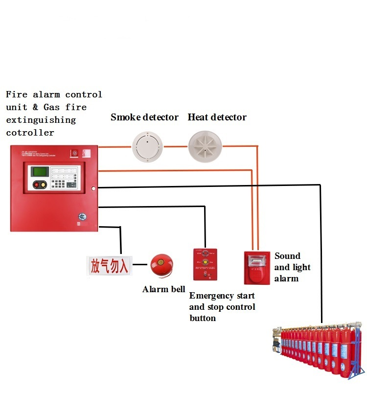 China Gas Fire Fighting Equipment Fire Alarm Control Panel Photos ...