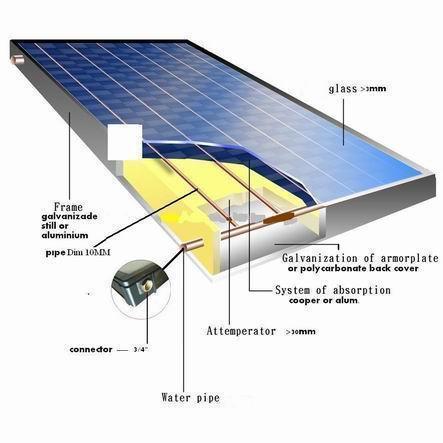 [Hot Item] Flat Panel Collector Solar Energy Heater