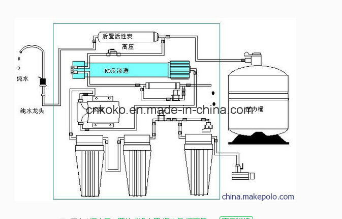 China Reverse Osmosis System for Water Treatment - China Water ... on system diagram, water well diagram, reverse osmosis hose diagram, manufacturing diagram, brine tank diagram, ge reverse osmosis filter replacement diagram,