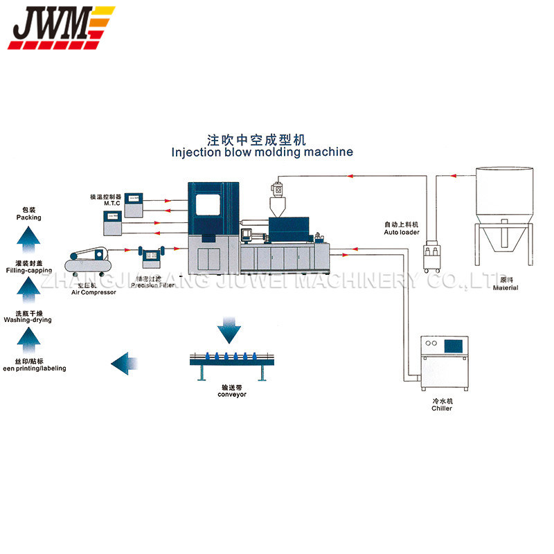 Automatic Bottle Injection Blow Moulding Machine (JWM450)