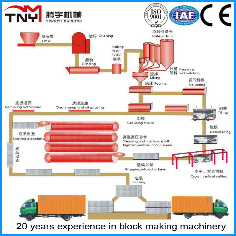 Sand/Flyash AAC Block Plant (30000m3)