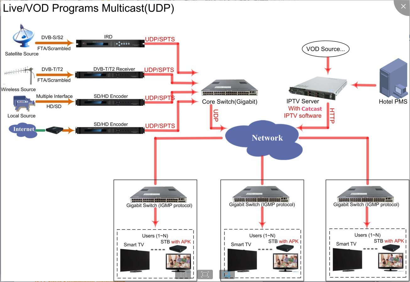 [Hot Item] Catcast′s IPTV System Solutions