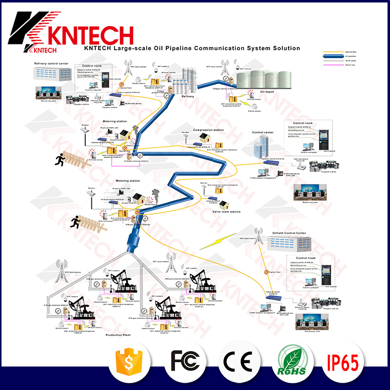 Kntech Large Scale Oil Pipeline Communication System Solution Paga Project