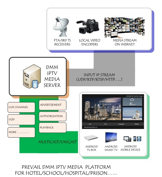 Wholesale Streaming Server Software - Buy Reliable Streaming