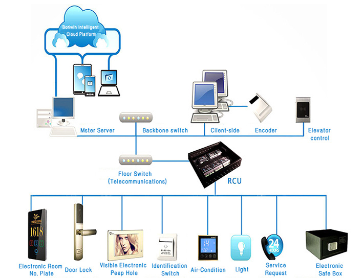 Best Smart Home/Hotel Automation Security System