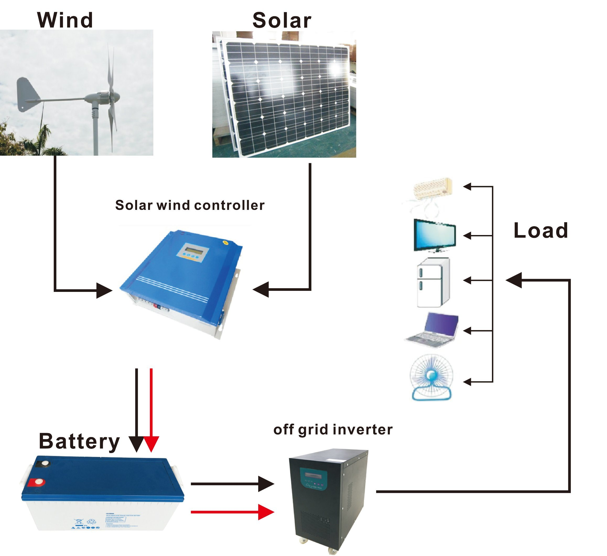 China Wind Soar Hybrid System Solar Generator Complete With Wiring Schematic Together Panel Inverter Circuit Panels Turbine Batteries Wire Etc 1kw 20kw