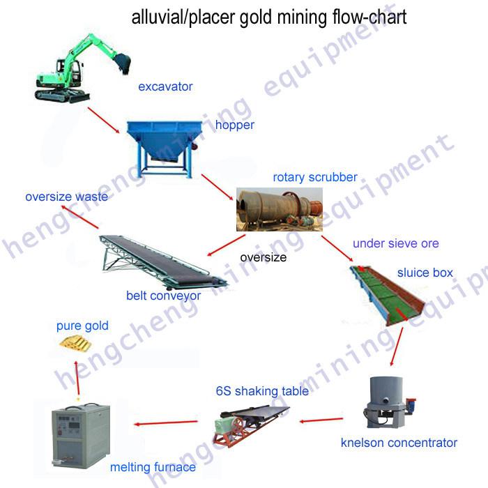 China General Flowsheet Of Placer Gold Mining Hcg China Gold