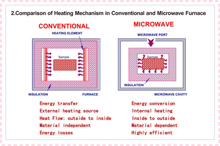 China Microwave Pyrolysis Furnace Microwave Pyrolysis