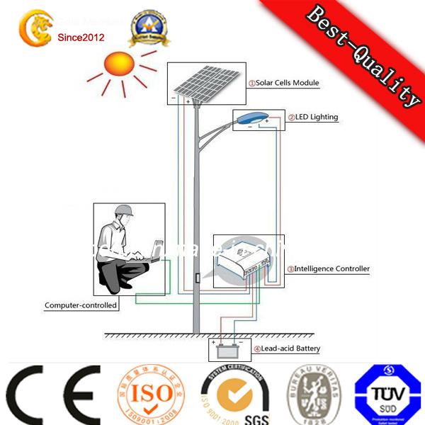 [Hot Item] Good Quality Cheap Price Hpsl Solar Street Light