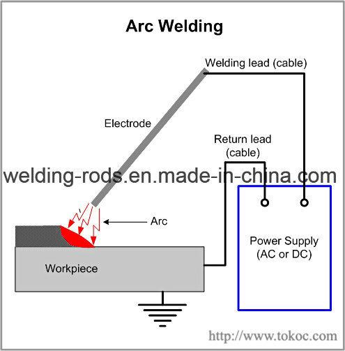 toko aws e6013 stick type carbon steel welding rods