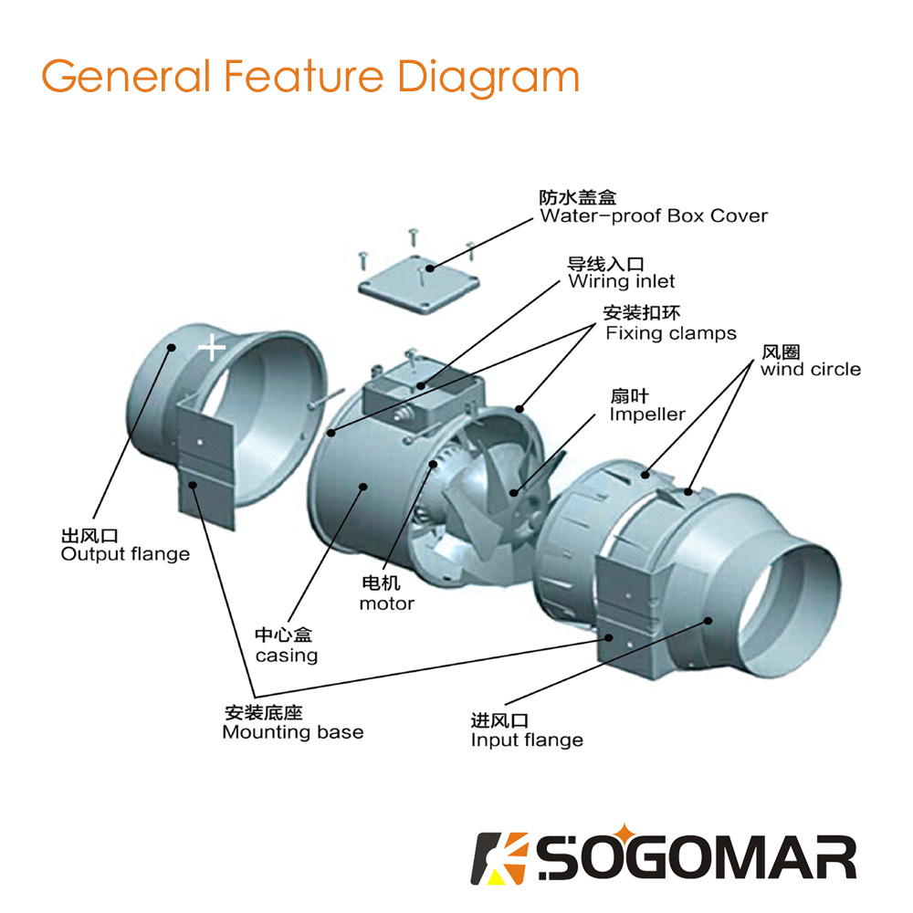 China Ventilation Multi Speed Circulation Inline Duct Pipe Exhaust Fan Wiring Diagram Sfp 150