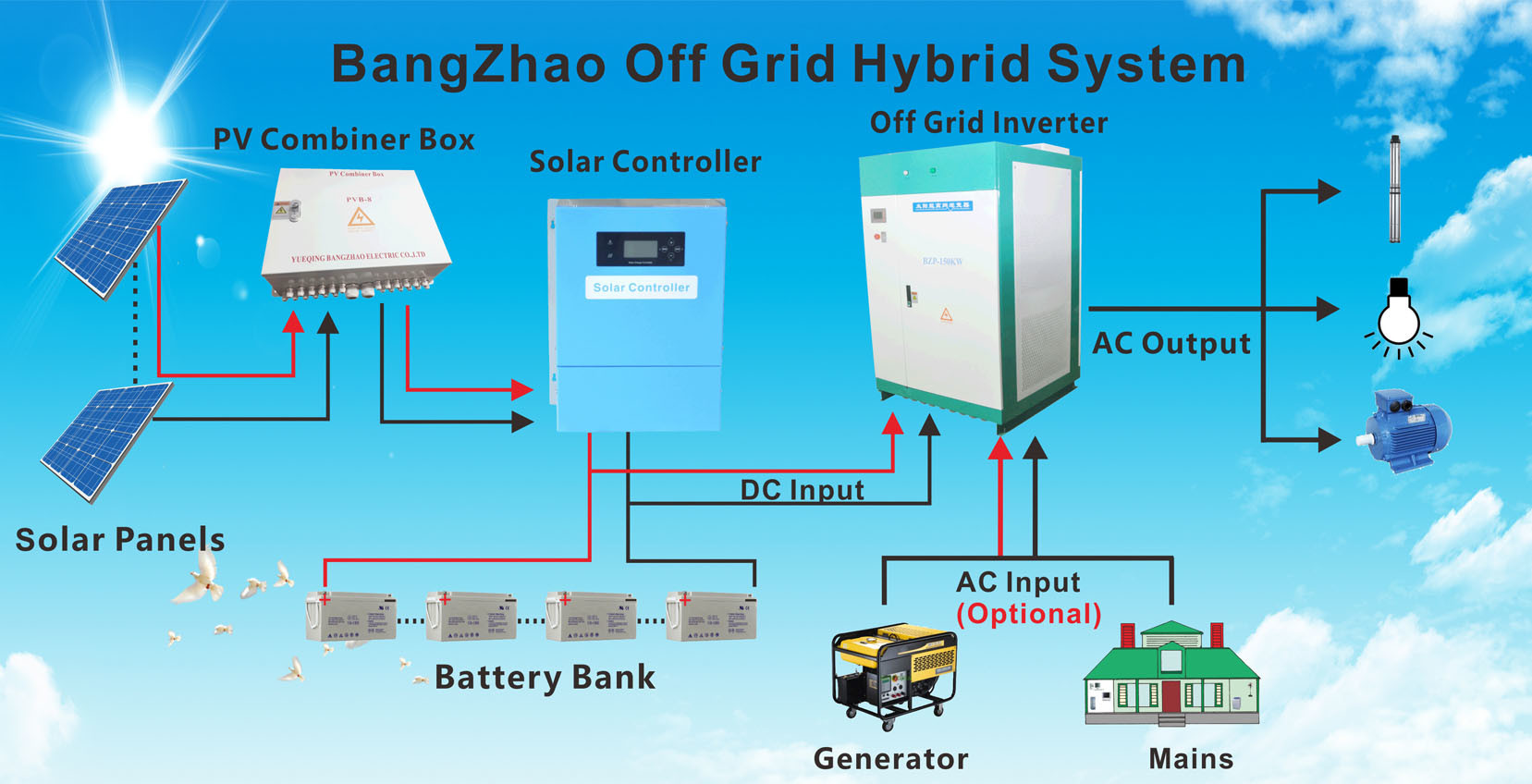 China 3 Phase Solar Motor Inverter-off Grid Solar Hybrid Inversor ...