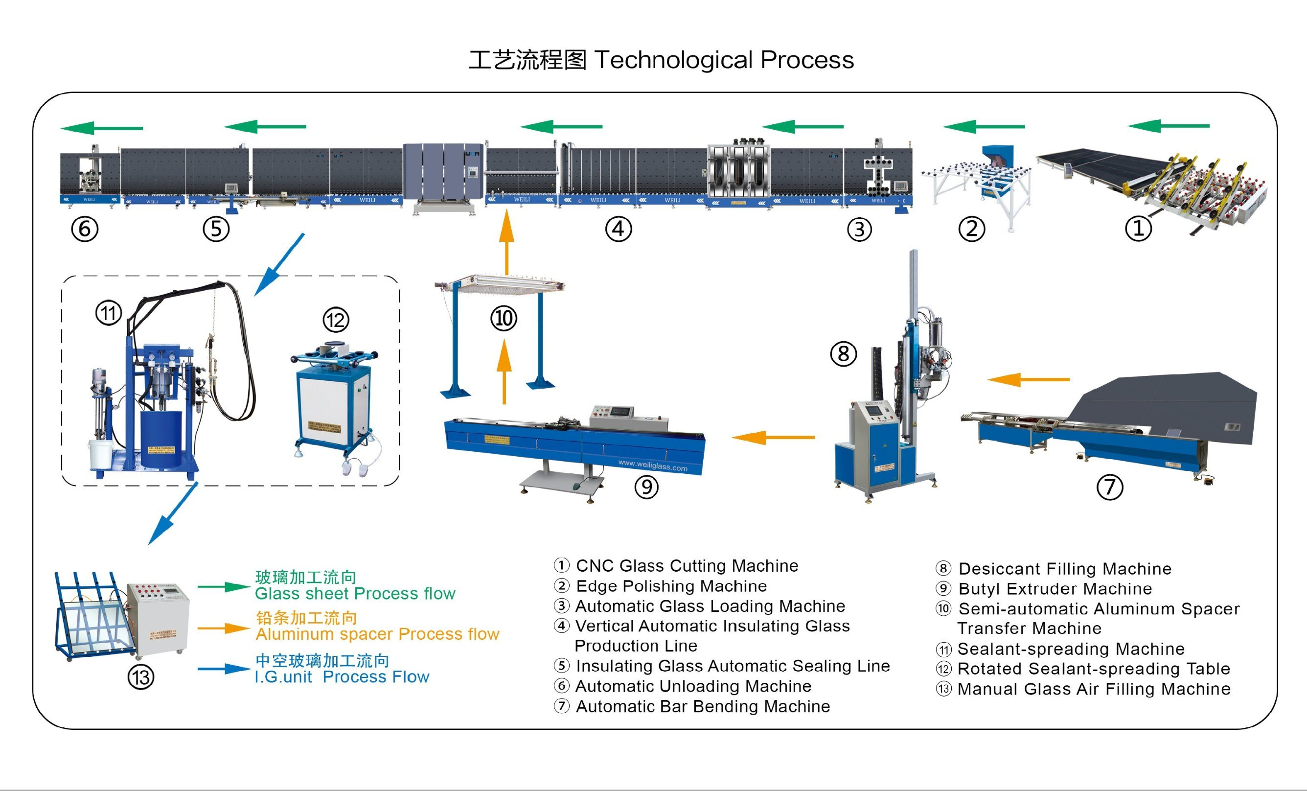 China Spacer Bar Bending Machine For Insulating Glass Photos Process Flow Diagram Production