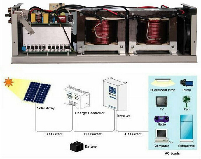 off Grid Solar Inverter 1000W~6000W for All Home Electrical Appliances pictures & photos