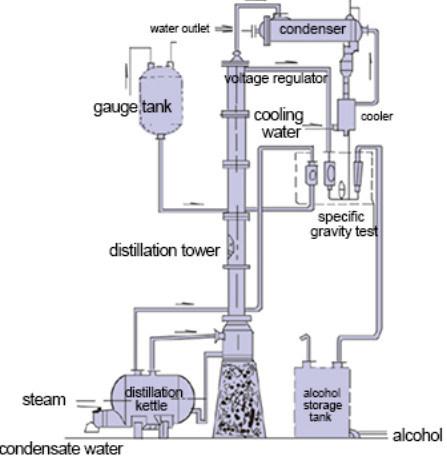 Industrial 95 Alcohol Distillation Column china industrial 95% alcohol distillation column china recovery