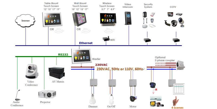 Home Automation Lighting System