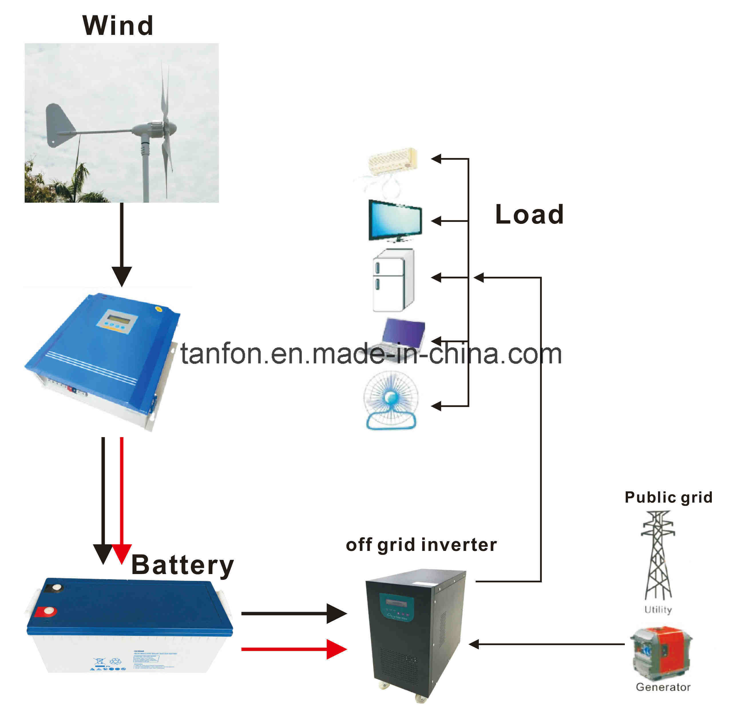 China 5kw Off Grid Wind Turbine System For Home China