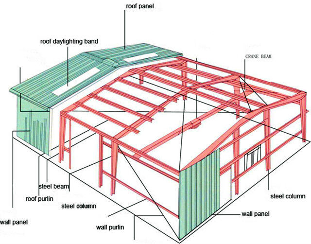 China Painted Steel Structure Project For Barn Steel Shed