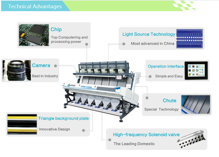 Fast Service 480 Channels LED Light Color Sorter, Rice Mill Machine