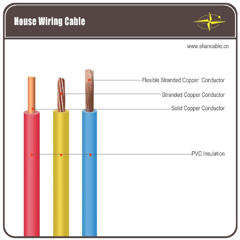 China House Wiring Cable /H07V-R Wire/H07V-U/H07V-R/H05V-K - China ...