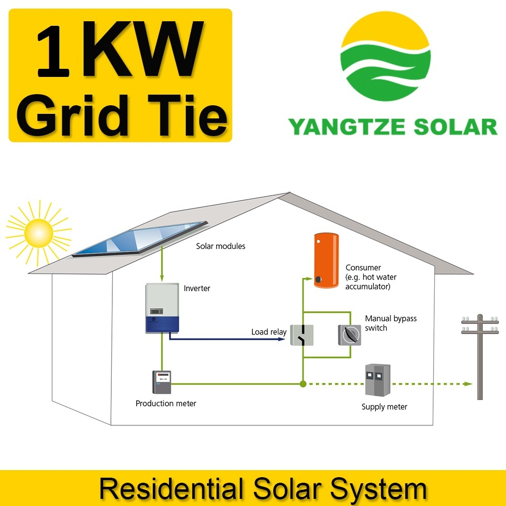 China 25 Years Life 1kw on Grid Solar Power System for Fan - China 1kw Solar  System, 1kw Solar System Price