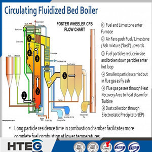 [Hot Item] China Manufacture High Desulfurization Rate CFB Boiler with ASME