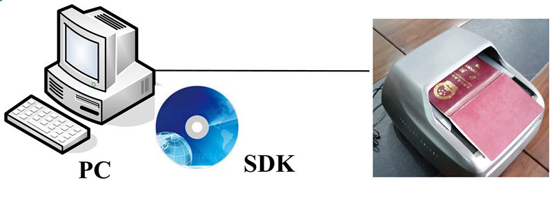 Software de reconhecimento de idiomas asiáticos multifuncional, OCR SDK