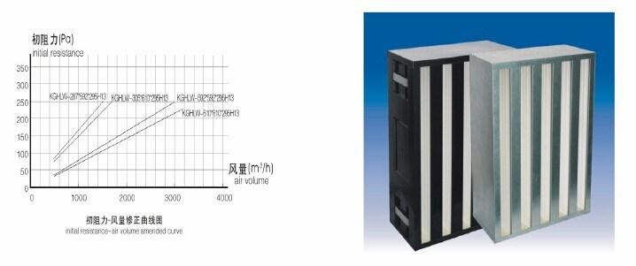 Cassette avec filtre HEPA Ultra-haute volume