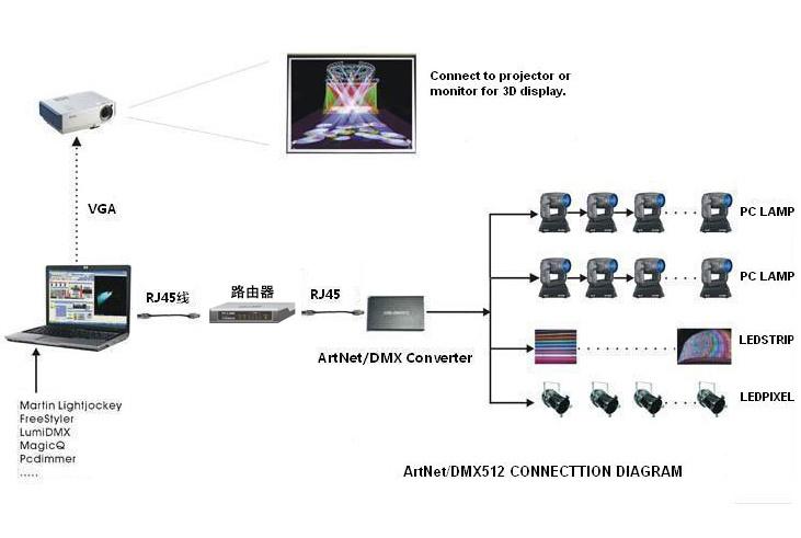 Artnet para convertidor de DMX, Artnet Controller (ETH-500)