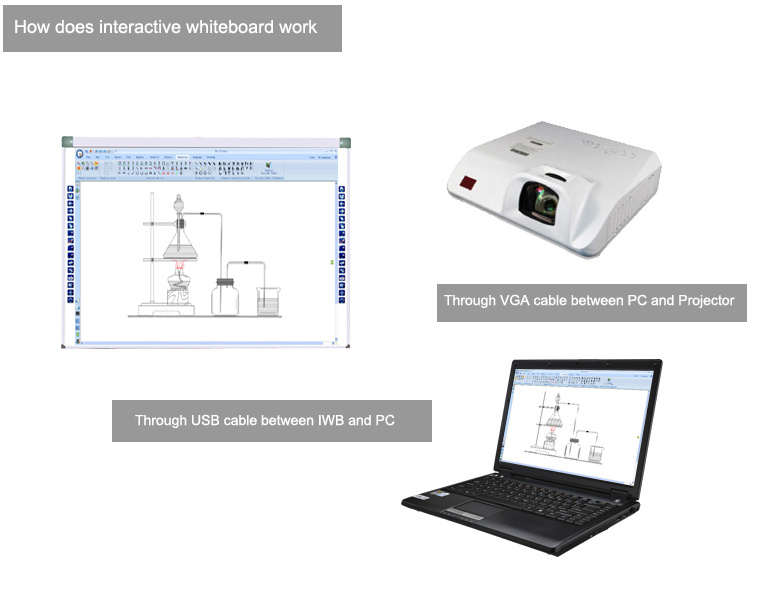Scheda interattiva della visualizzazione di tocco con la scheda bianca per l'aula multimedia