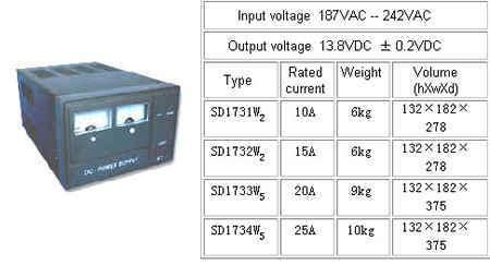 베이스 스테이션 전원 공급 장치 SD173 시리즈