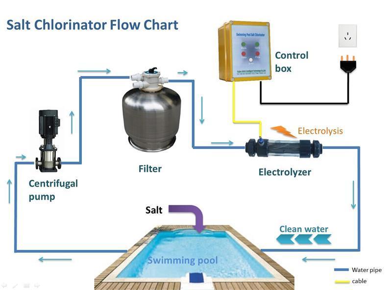 Salt Water Swimming Pool Cleaning Machine Of Chlorinator Salt Water Swimming Pool Cleaning