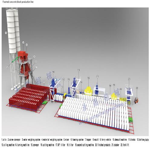 新製品の具体的なフォーム・ブロック機械生産ライン泡のセメントのブロック機械