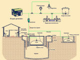 Family Size Puxin Anaerobic Digester Biogas Plant
