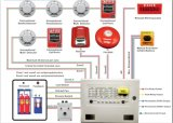 FM200 Fire Suppression Fire Alarm System with Fire Extinguishant Control Panel