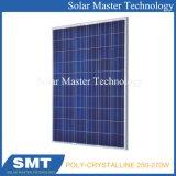 High Quality High Efficiency 250W/260W/270W Solar Panel Price