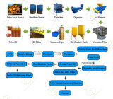 1-5t/H Small Scale Africa Palm Oil Extractor Machine, Palm Oil Processing Machine, Palm Oil Mill Press Machine