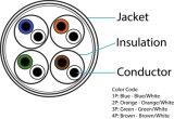 Alambre de cobre estañado material del dren de la salida de la chaqueta rápida del PVC o de LSZH 4 pares del cable de cobre de Cat5e