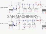 Pulpa de Papel Automática Línea de Producción Control de Procesos