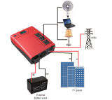 Sonnenkollektor Inverter Charger Inverter 24VDC 1440watt Full Protection