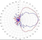 Kleine Superminimikrowellen-Radar-Fühler-Baugruppe