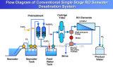 10000 het Water Gezuiverde Systeem van de Behandeling van het Water Lph