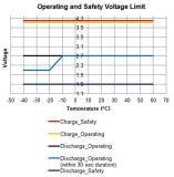 3,7 V, 94 Ah Samsung (SDI) Bateria de lítio de alta qualidade
