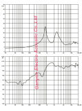 Gt-6501A 100W Tweeter, 2.5 Zoll-Komprimierung-Fahrer, HF-Lautsprecher